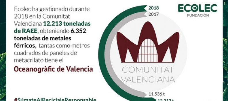 Fundación Ecolec gestionó 12.213 toneladas de RAEE en la Comunitat Valenciana en 2018
