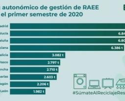 Madrid, Andalucía y Catalunya son las comunidades que más RAEE gestionaron a través de Ecolec en el primer semestre